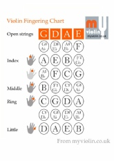 violin finger chart with finger positions